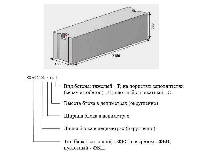 блок бетонный размеры
